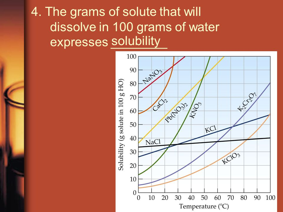 4. The grams of solute that will dissolve in 100 grams of water expresses ________