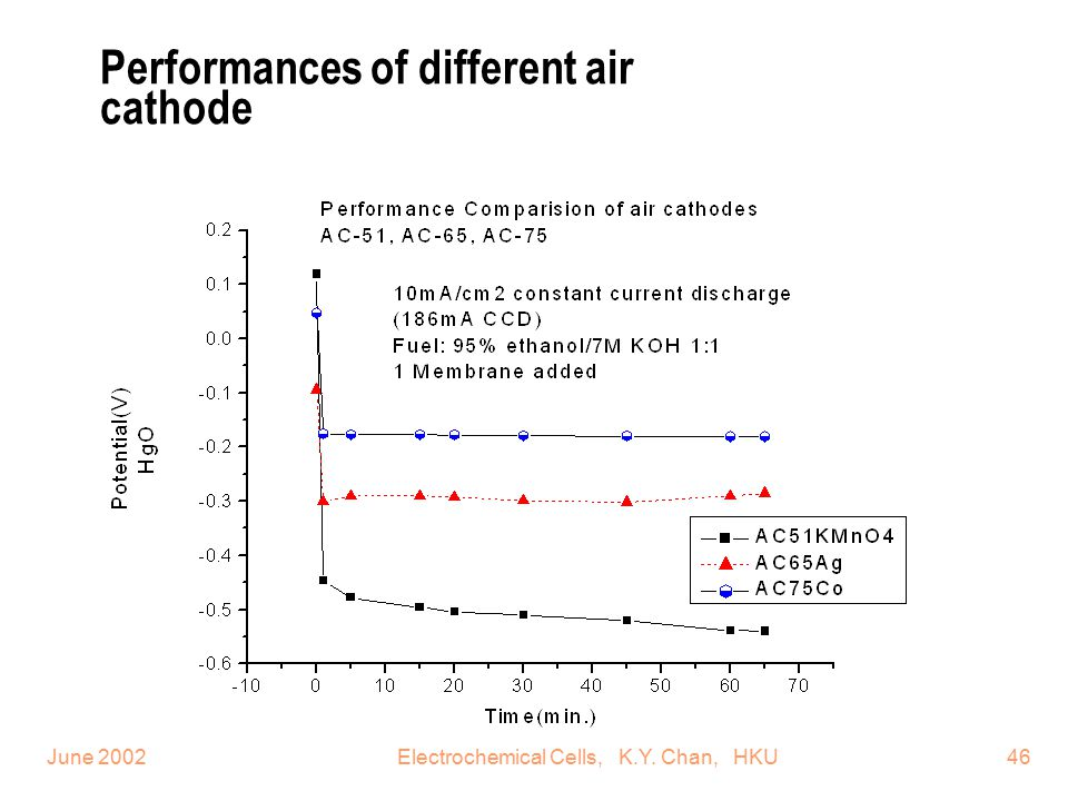 Performances of different air cathode