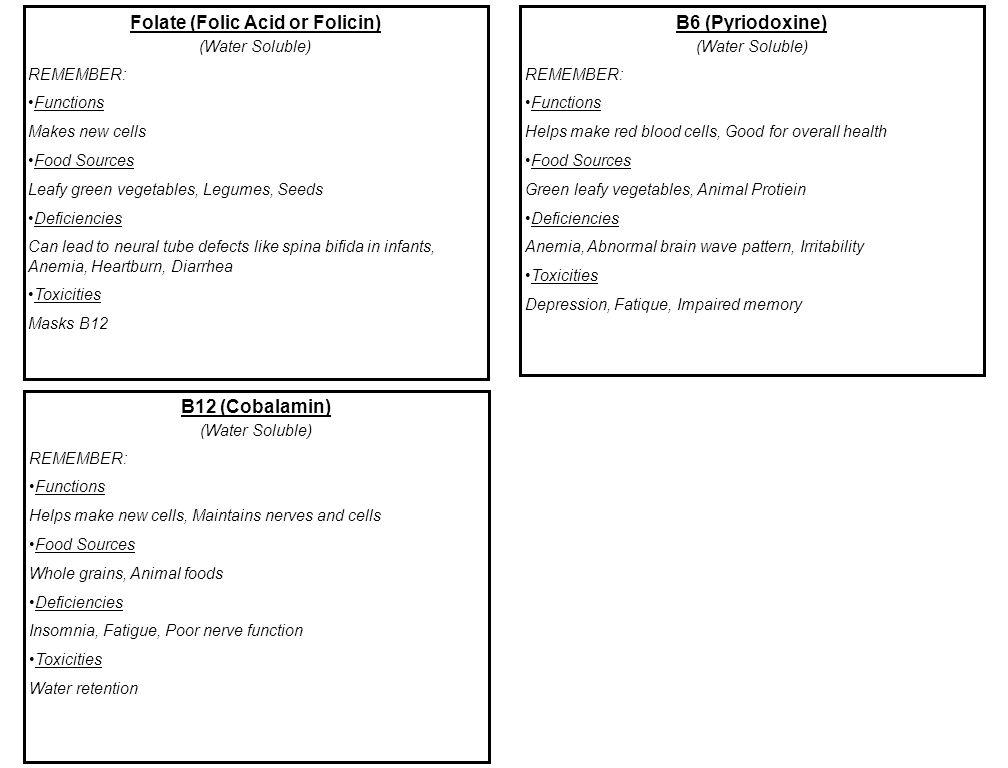Folate (Folic Acid or Folicin)