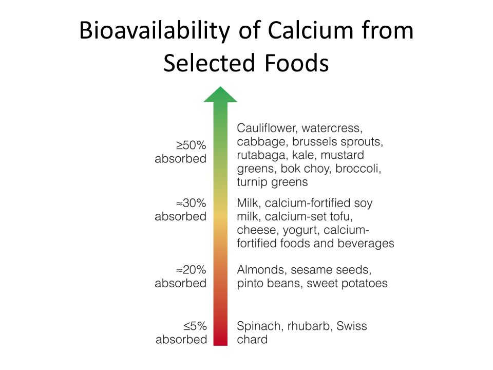 Bioavailability of Calcium from Selected Foods