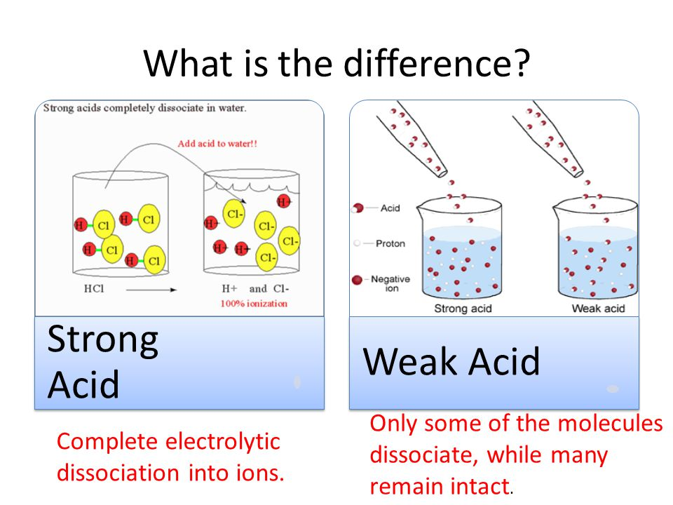 Strong Acid Weak Acid What is the difference