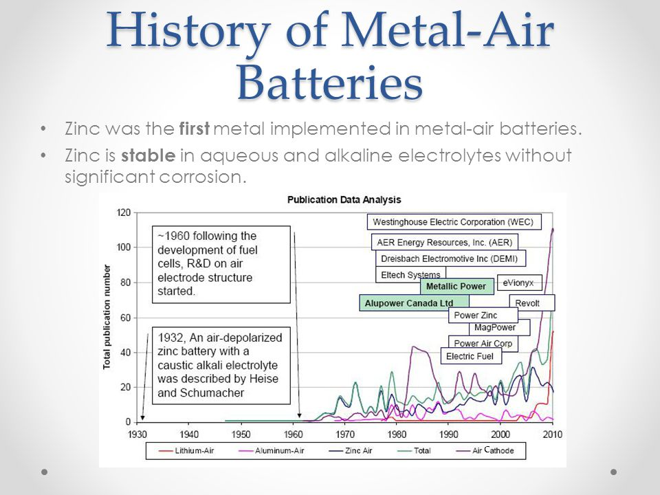 History of Metal-Air Batteries