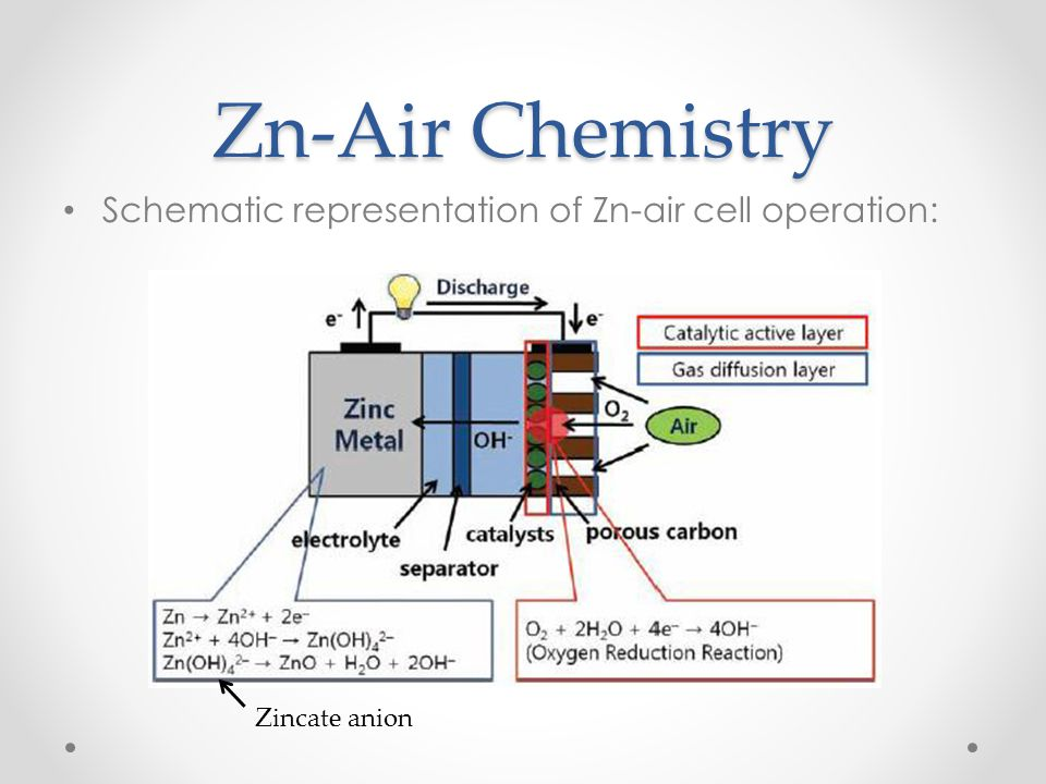 Zn-Air Chemistry Schematic representation of Zn-air cell operation: