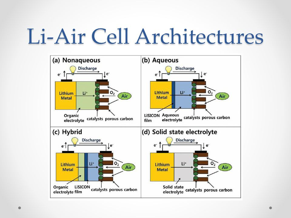 Li-Air Cell Architectures
