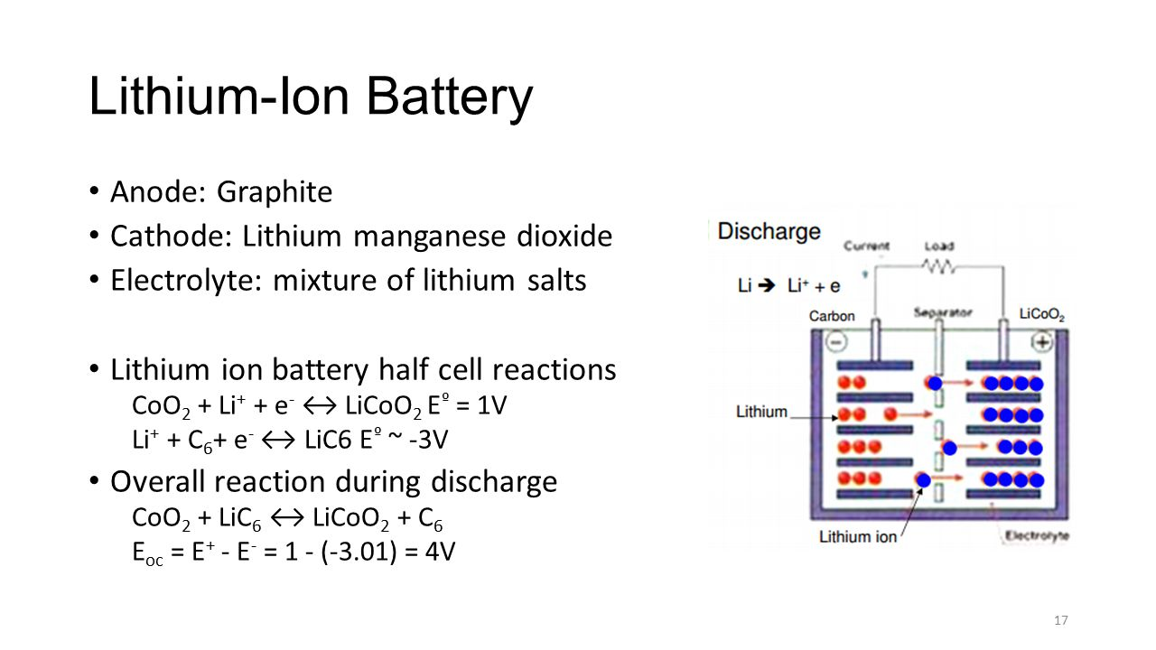 Lithium-Ion Battery Anode: Graphite Cathode: Lithium manganese dioxide