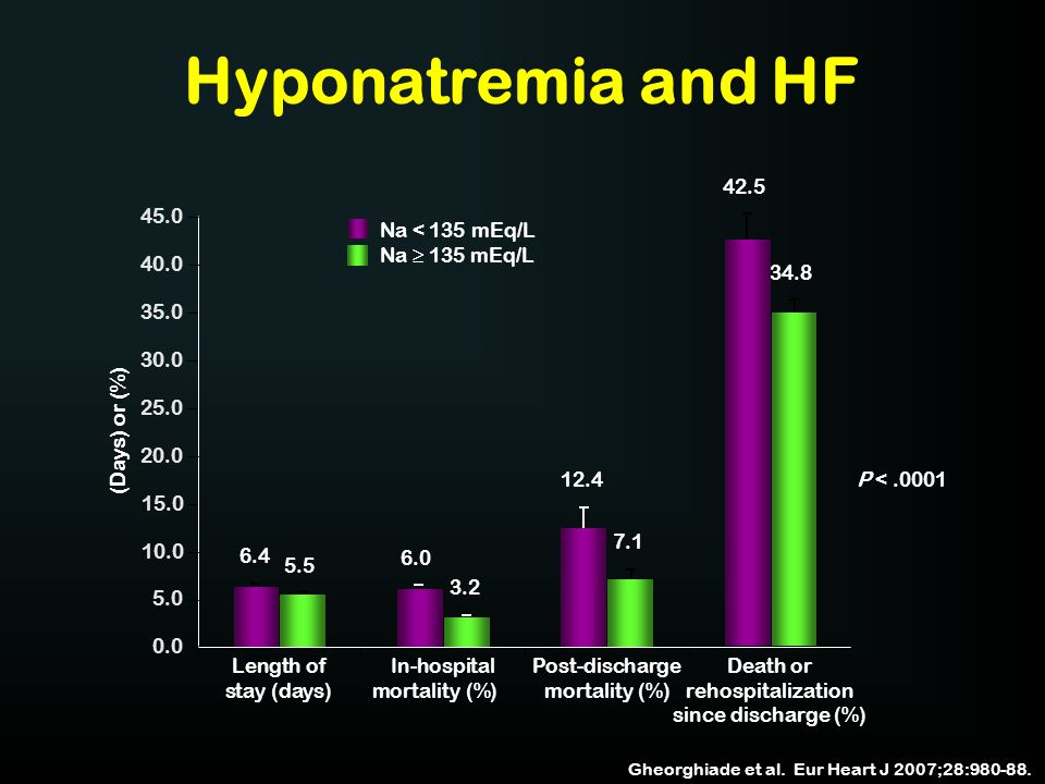 Hyponatremia and HF 42.5 45.0 Na < 135 mEq/L Na ≥ 135 mEq/L 40.0