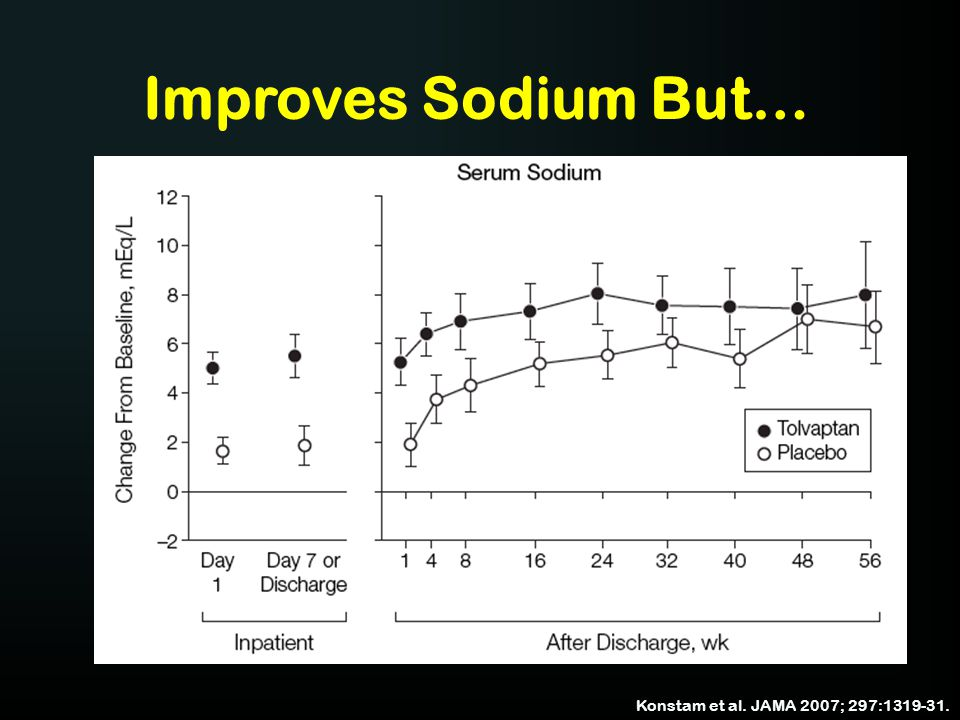 Improves Sodium But… Konstam et al. JAMA 2007; 297:1319-31. 63