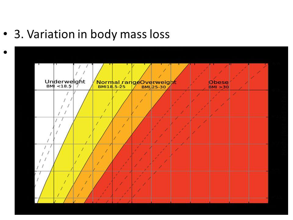 3. Variation in body mass loss