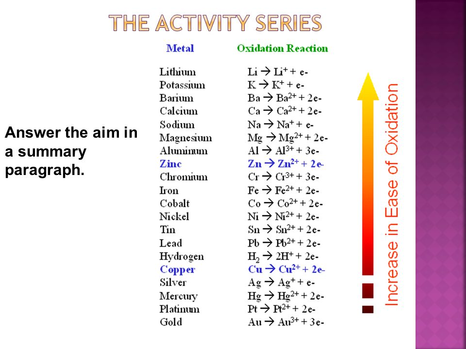 The activity series Answer the aim in a summary paragraph.