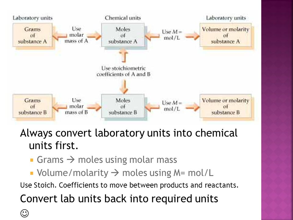 Always convert laboratory units into chemical units first.