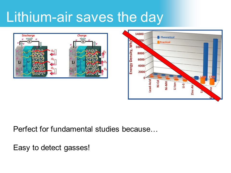 Lithium-air saves the day