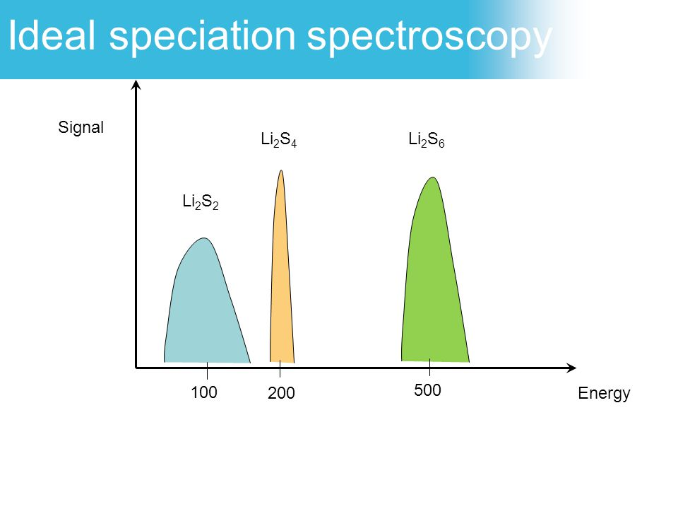 Ideal speciation spectroscopy