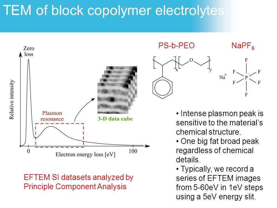 TEM of block copolymer electrolytes