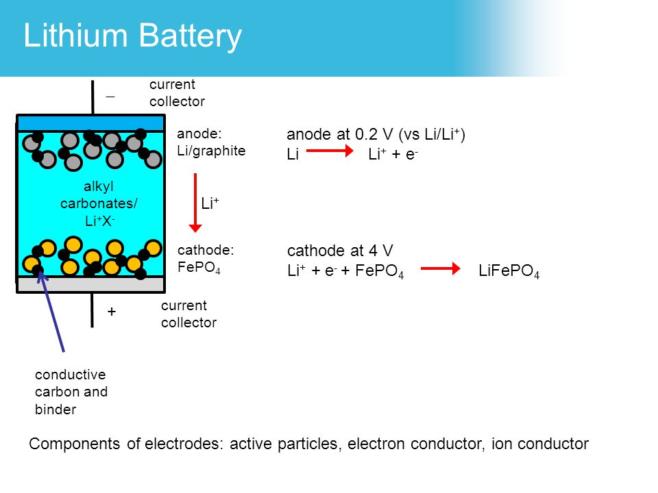 Lithium Battery - anode at 0.2 V (vs Li/Li+) Li Li+ + e- Li+