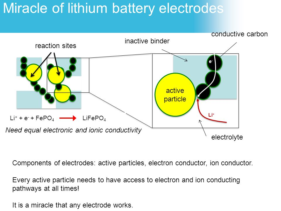 Miracle of lithium battery electrodes