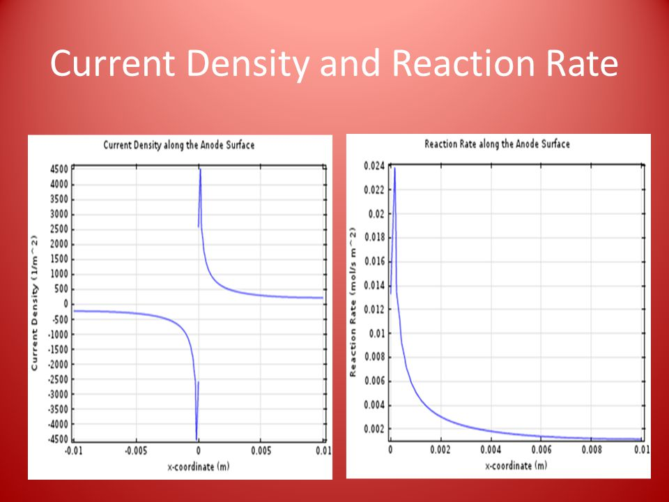 Current Density and Reaction Rate
