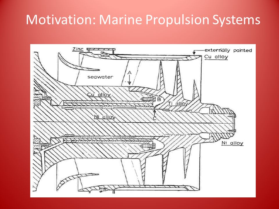 Motivation: Marine Propulsion Systems