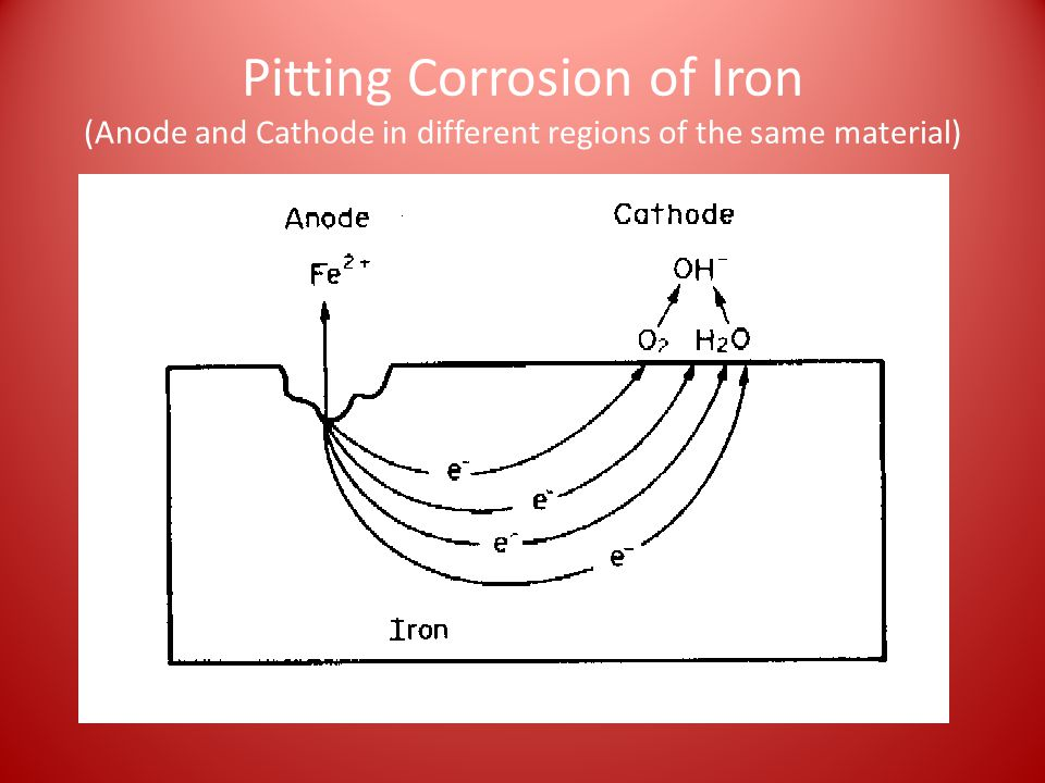 Pitting Corrosion of Iron (Anode and Cathode in different regions of the same material)