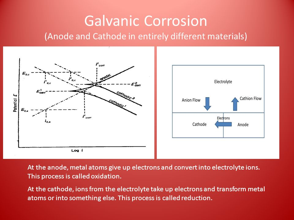Galvanic Corrosion (Anode and Cathode in entirely different materials)