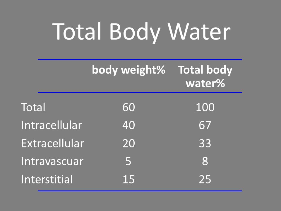 Total Body Water body weight% Total body water% Total 60 100