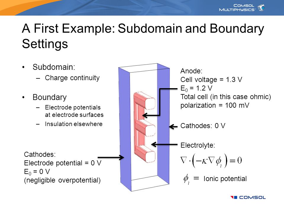 A First Example: Subdomain and Boundary Settings