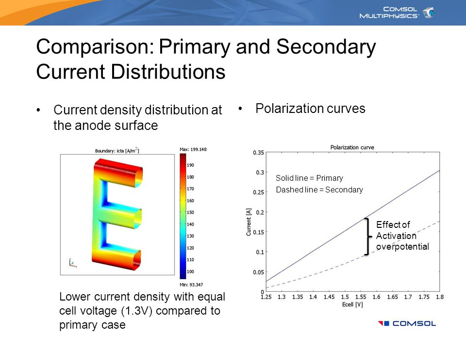 Comparison: Primary and Secondary Current Distributions