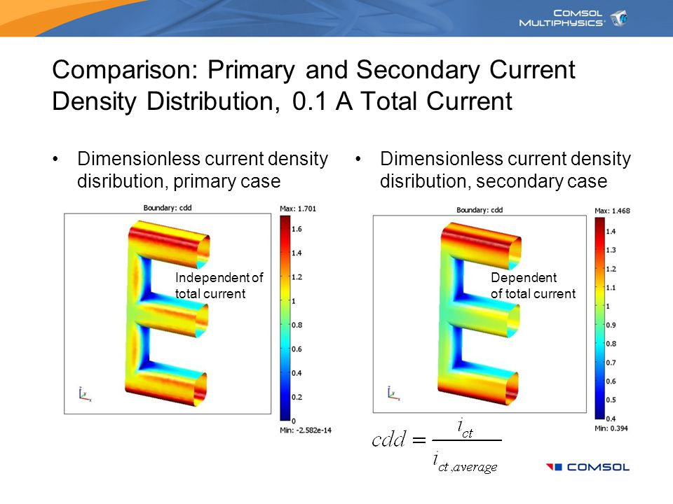 Comparison: Primary and Secondary Current Density Distribution, 0
