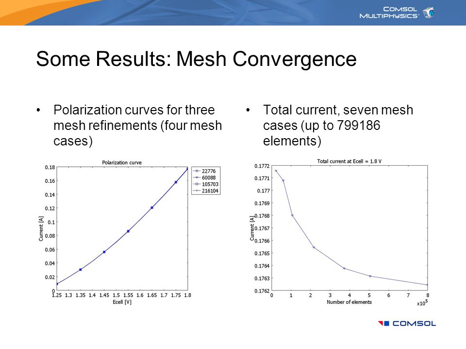 Some Results: Mesh Convergence