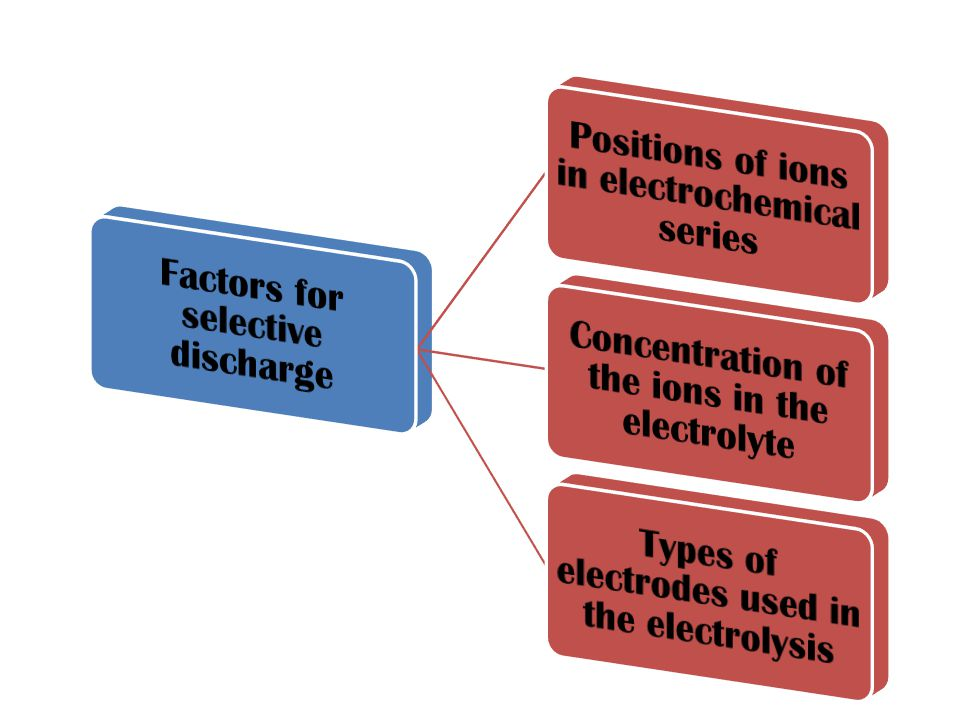 Factors for selective discharge