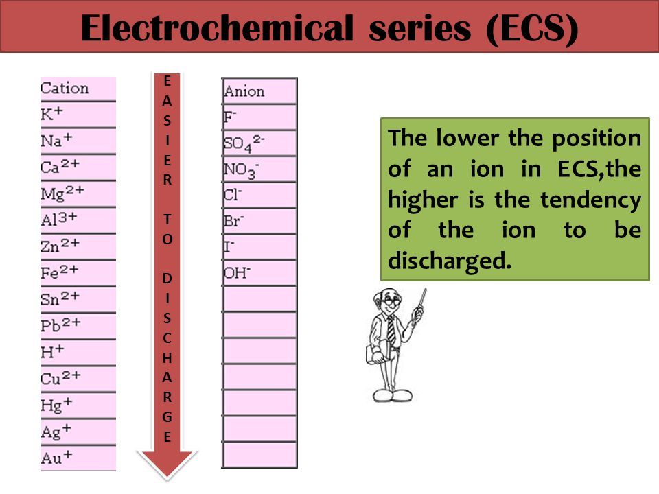 Electrochemical series (ECS)