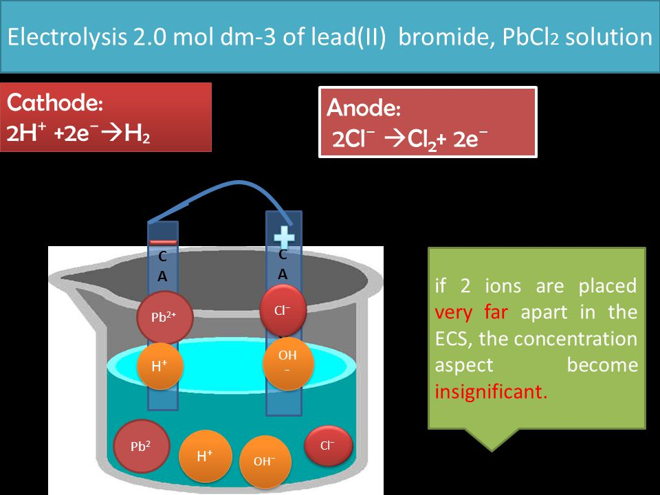 Electrolysis 2.0 mol dm-3 of lead(II) bromide, PbCl2 solution