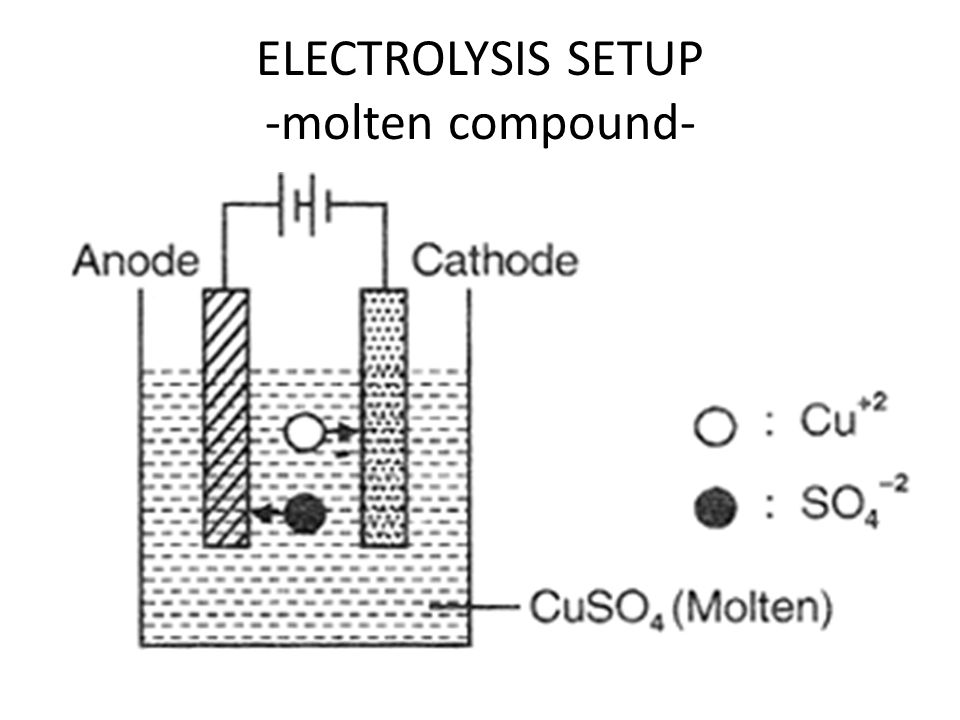 ELECTROLYSIS SETUP -molten compound-
