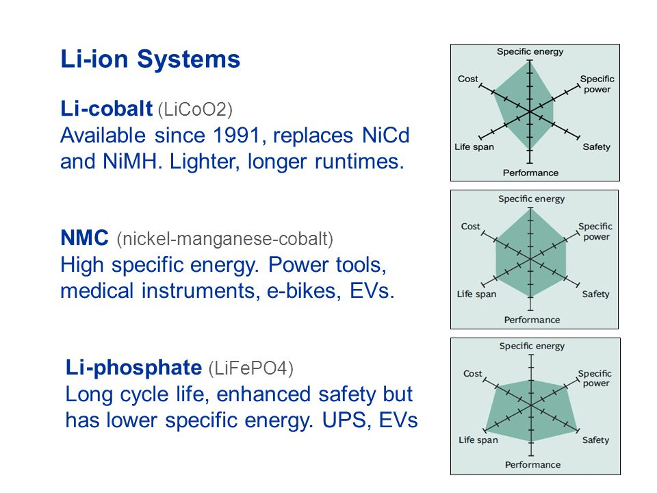 Li-ion Systems Li-cobalt (LiCoO2) Available since 1991, replaces NiCd and NiMH. Lighter, longer runtimes.