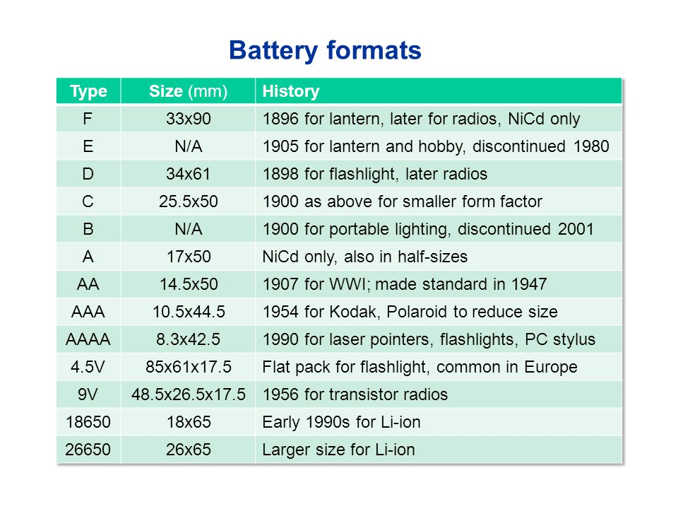 Battery formats Type Size (mm) History F 33x90