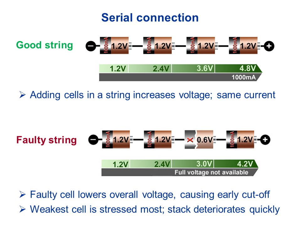 Serial connection Good string