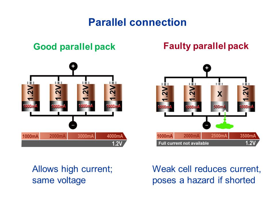 Parallel connection Good parallel pack Faulty parallel pack