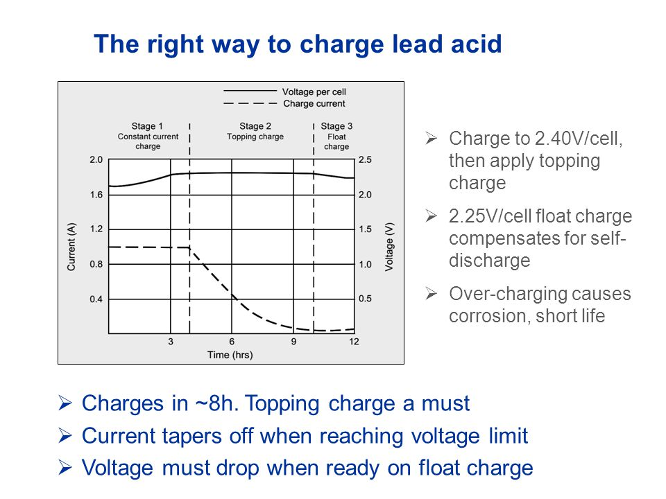 The right way to charge lead acid