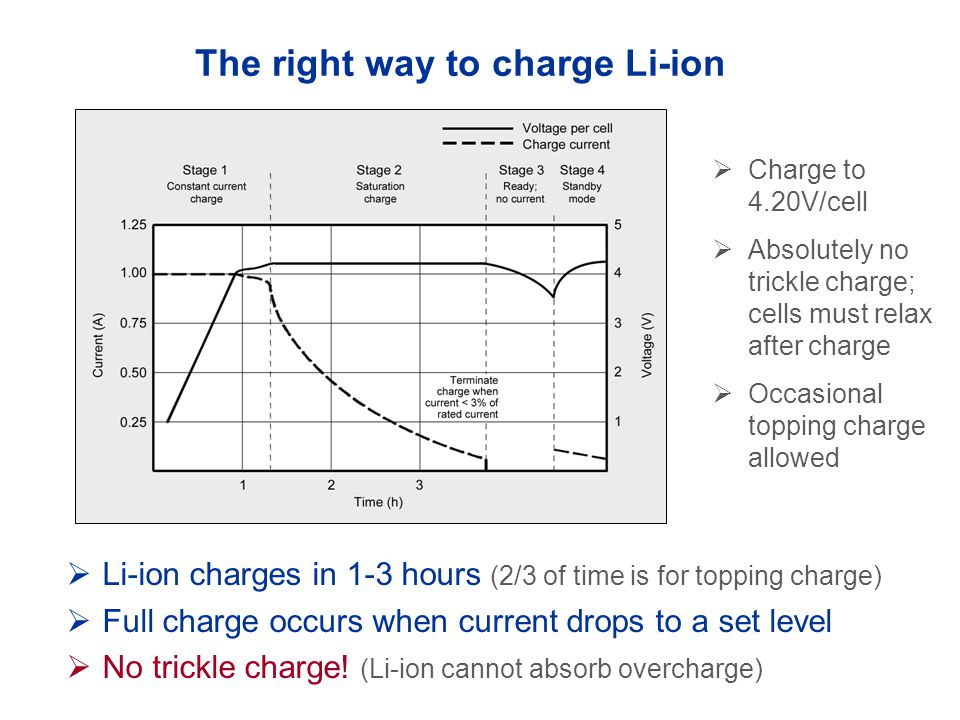 The right way to charge Li-ion