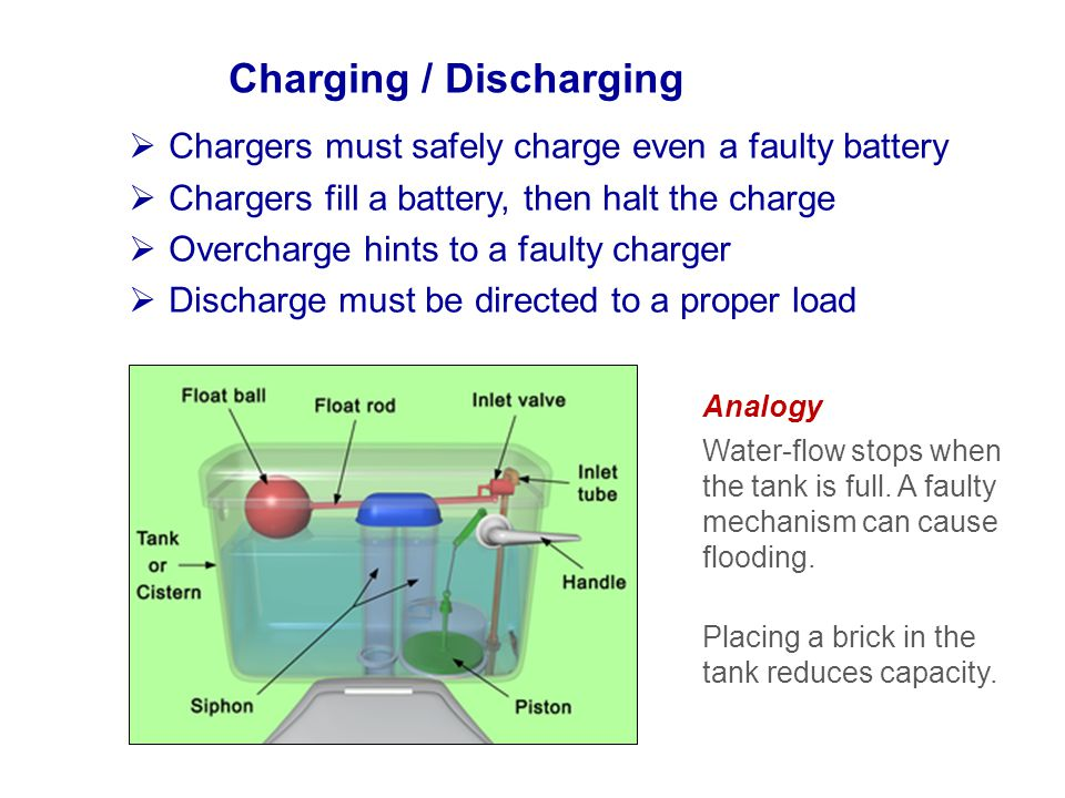 Charging / Discharging