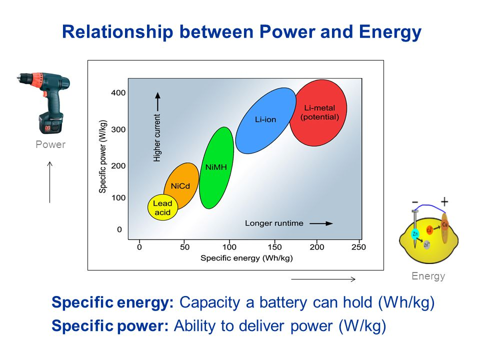 Relationship between Power and Energy