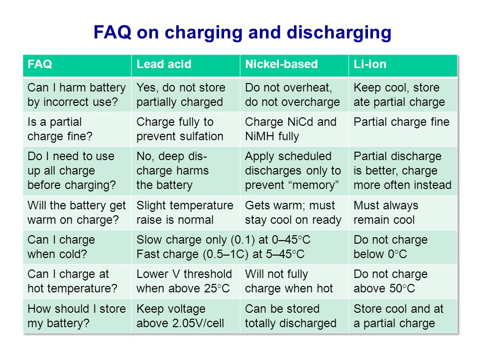 FAQ on charging and discharging