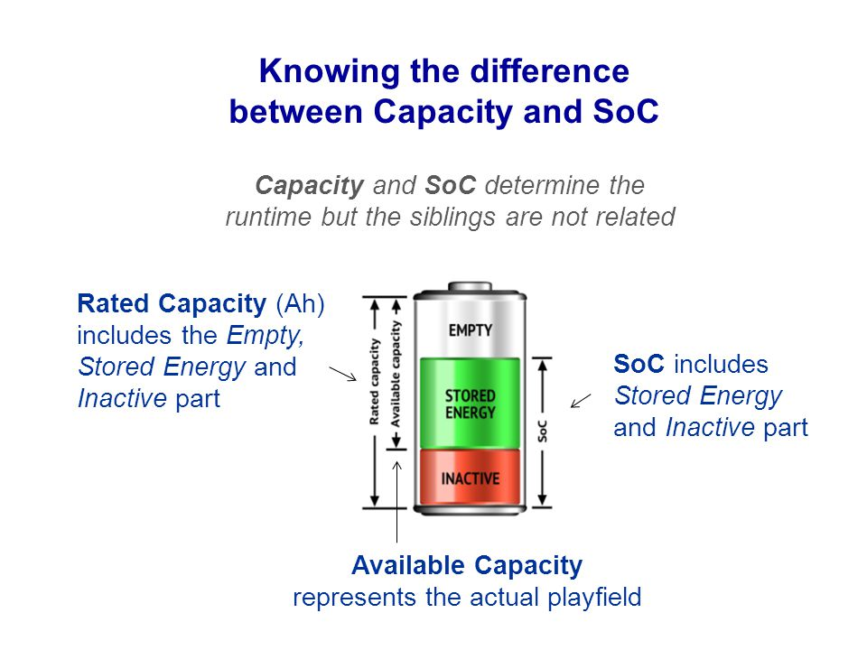 Knowing the difference between Capacity and SoC