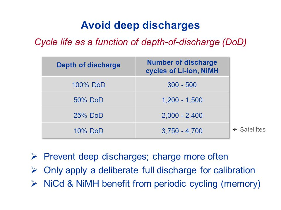 Number of discharge cycles of Li-ion, NiMH