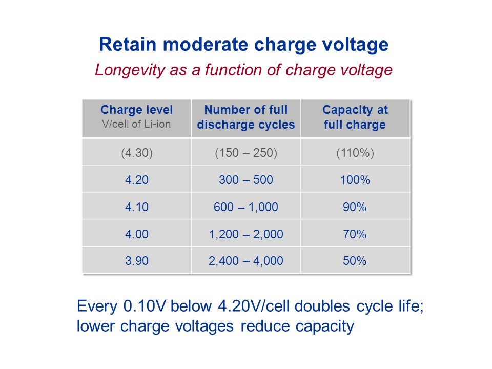 Retain moderate charge voltage