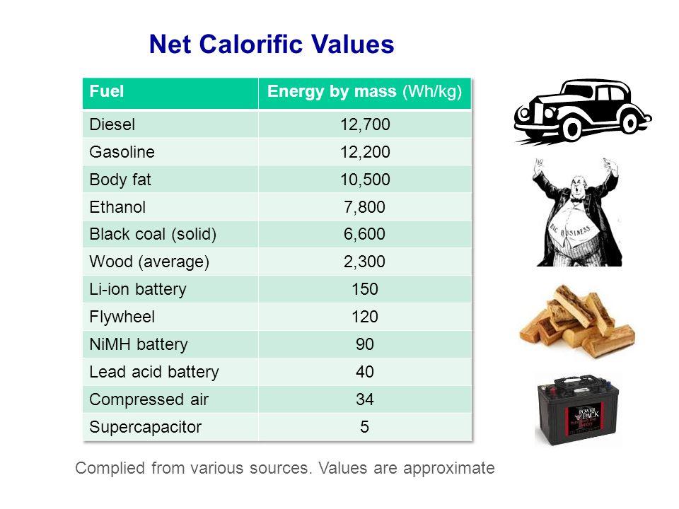 Net Calorific Values Fuel Energy by mass (Wh/kg) Diesel 12,700