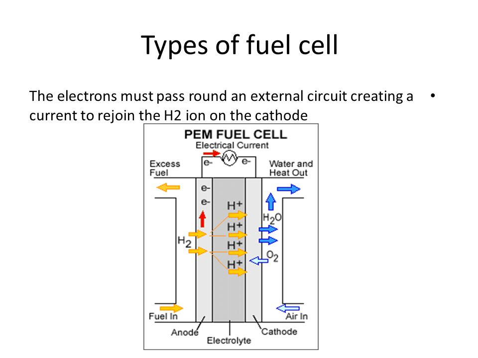 Types of fuel cell The electrons must pass round an external circuit creating a current to rejoin the H2 ion on the cathode.