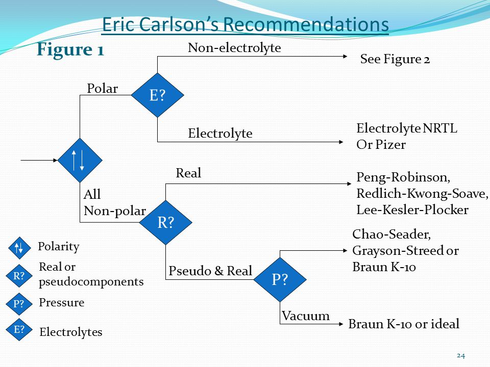 Eric Carlson's Recommendations