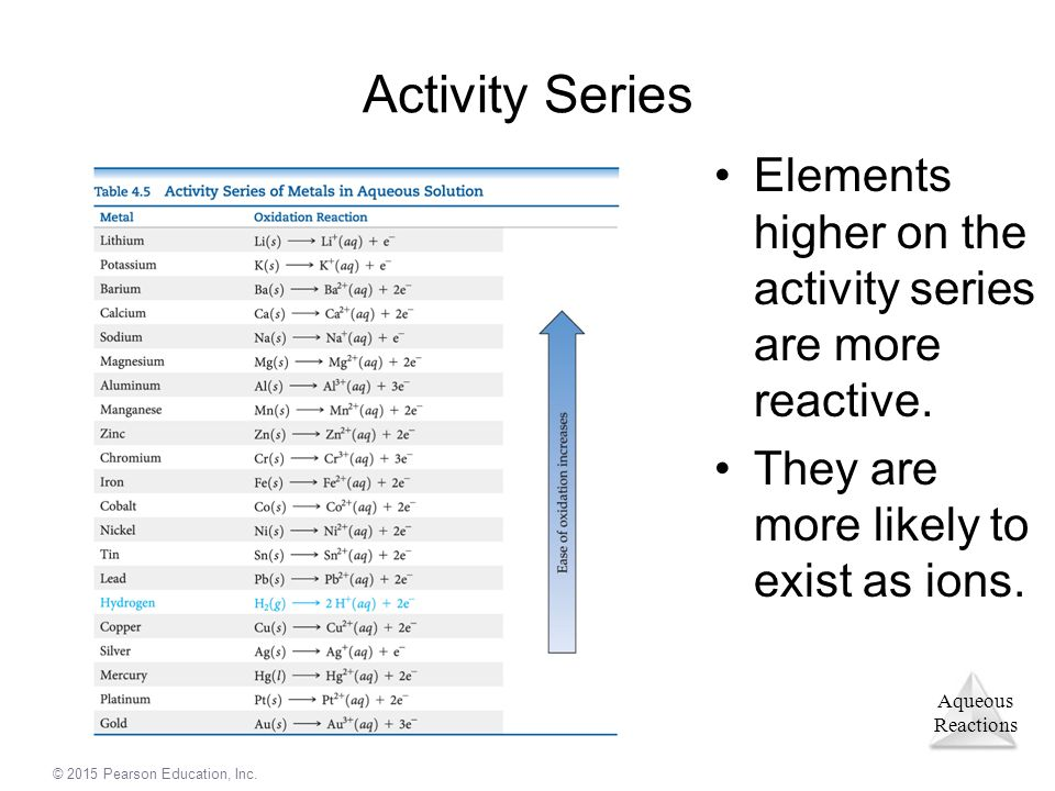 Activity Series Elements higher on the activity series are more reactive.