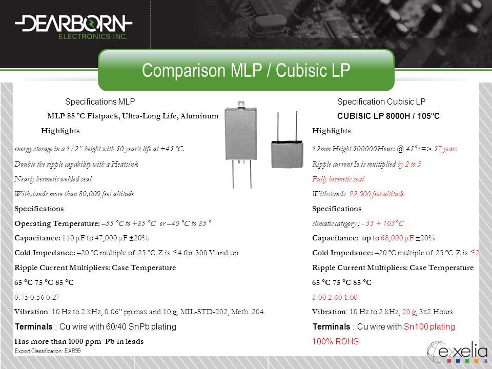 Comparison MLP / Cubisic LP