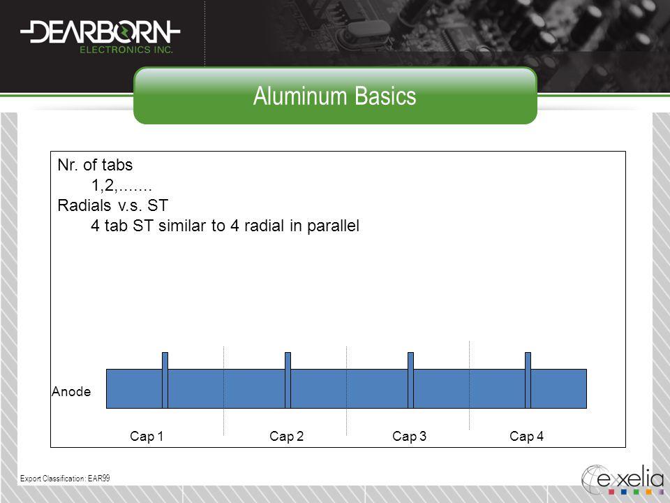 Aluminum Basics Nr. of tabs 1,2,....... Radials v.s. ST